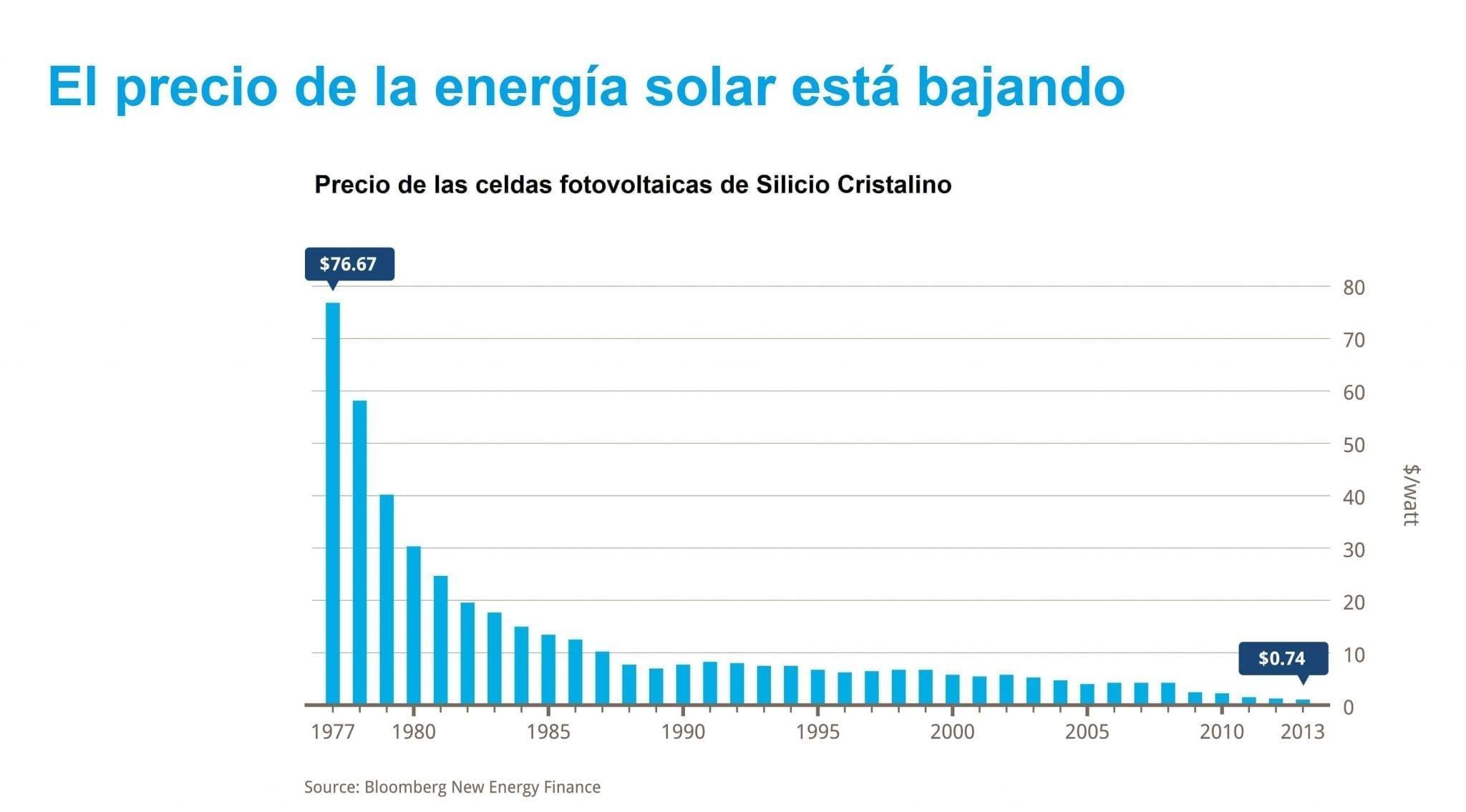 El precio de la energía esta bajando